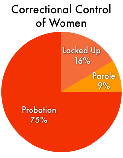 Graphic showing the correctional control of women