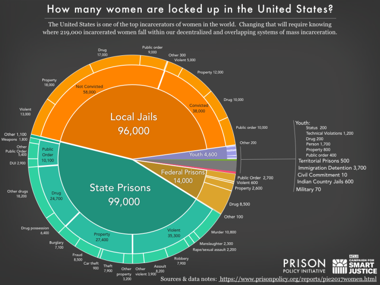 Graphic showing how many women are locked up in the United States