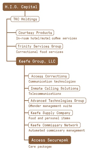 Keefe Group, based in St. Louis, Missouri, is comprised of several companies that provide services to prisons and jails nationwide, including care packages, commissary, video visitation and surveillance technology. Keefe is a wholly-owned direct subsidiary of TKC Holdings, which is indirectly controlled by the Miami-based private equity firm H.I.G. Capital.