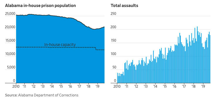 Graph showing the the capacity of Alabama's prisons designed for 12,000 and now housing over 27,000 and the rate at which assaults of every kind have increased significantly
