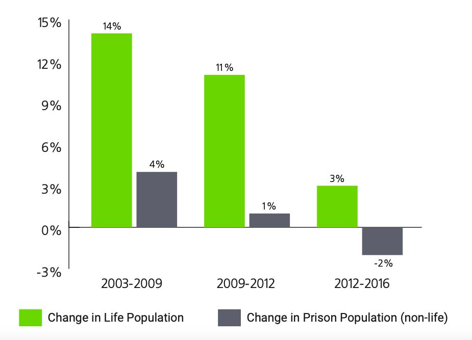 Population Change in Prison Population and Life-Sentenced Population, 2003-2016