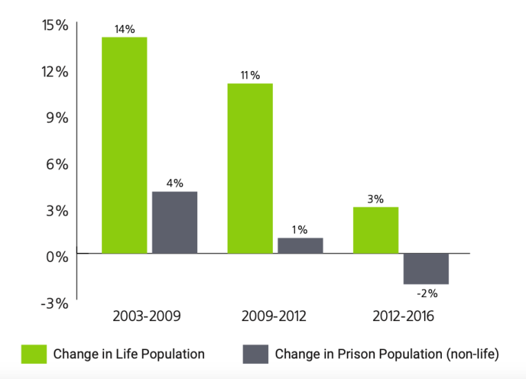 Population Change in Prison Population and Life-Sentenced Population, 2003-2016