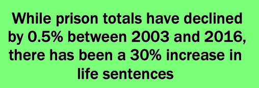 While prison totals have declined by 0.5% between 2003 and 2016, there has been a 30% increase in life sentences